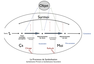 Processus de symbolisation version 3